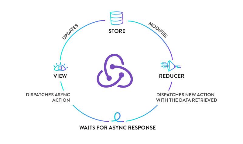 redux-async-custom-infography.jpg