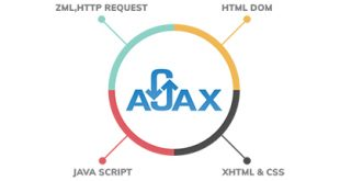 Ajax Nedir? Neden Kullanılmalıdır?
