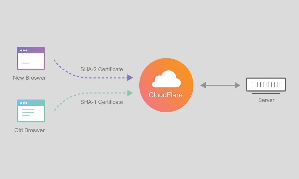 Cloudflare Özellikleri Nelerdir?