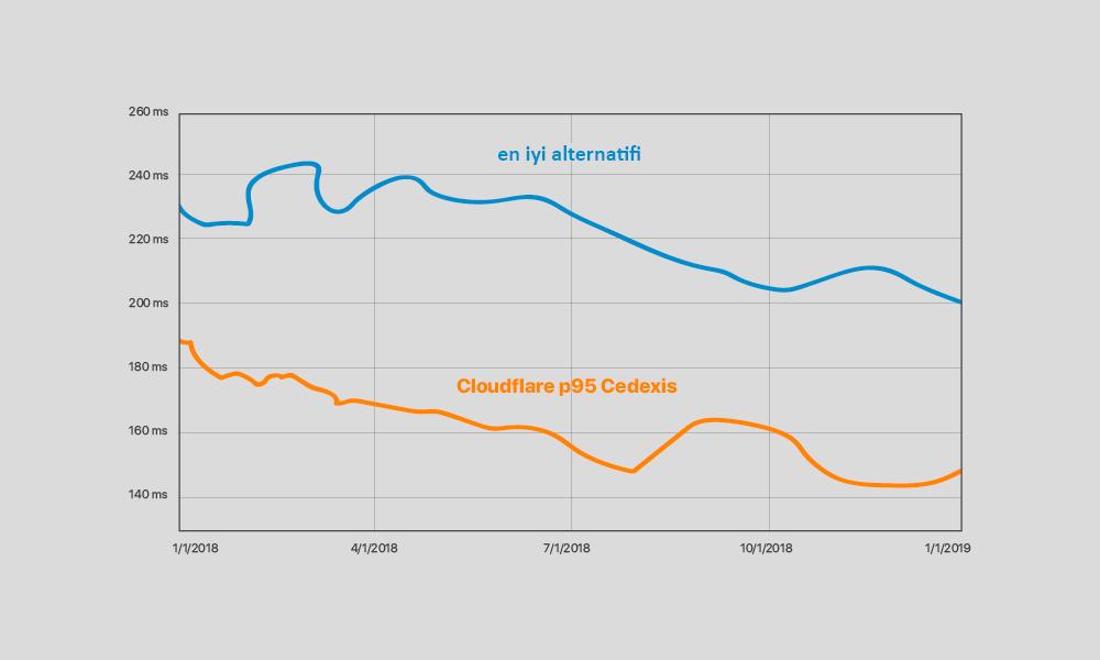 Cloudflare Web Sitemi Hızlandırır mı?